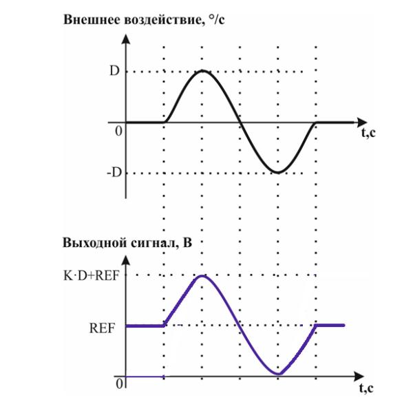 Аналоговый несимметричный выходной сигнал ДУС